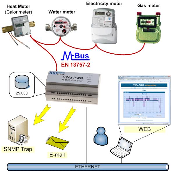 M Bus Wiring Diagram - Trusted Wiring Diagram •